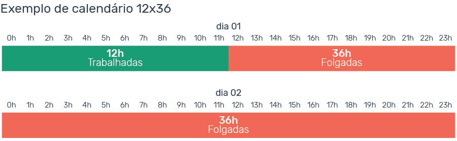 escala de trabalho 6x1 12x36