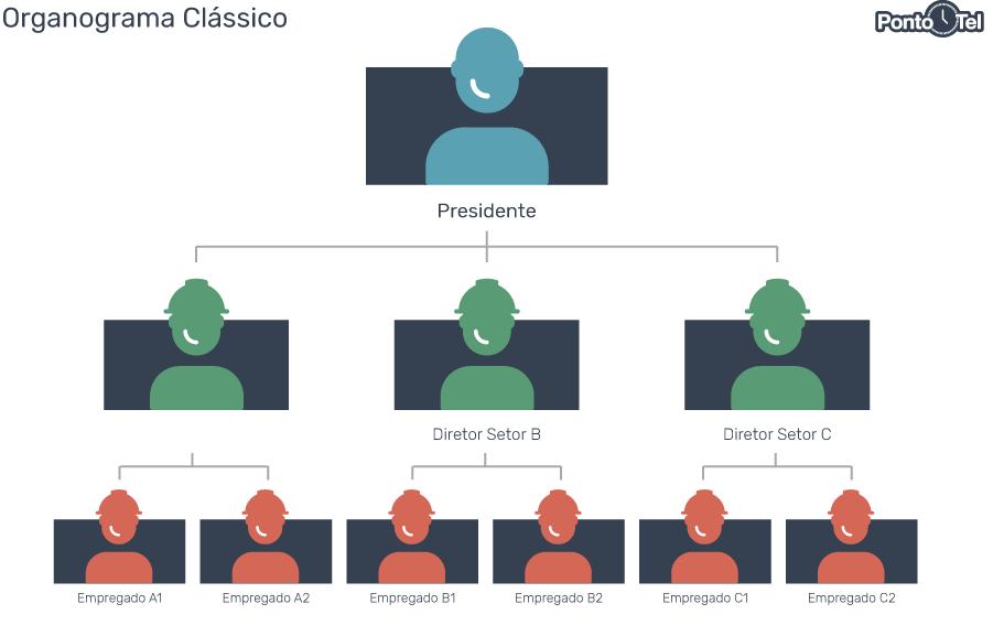 organograma de uma empresa classico