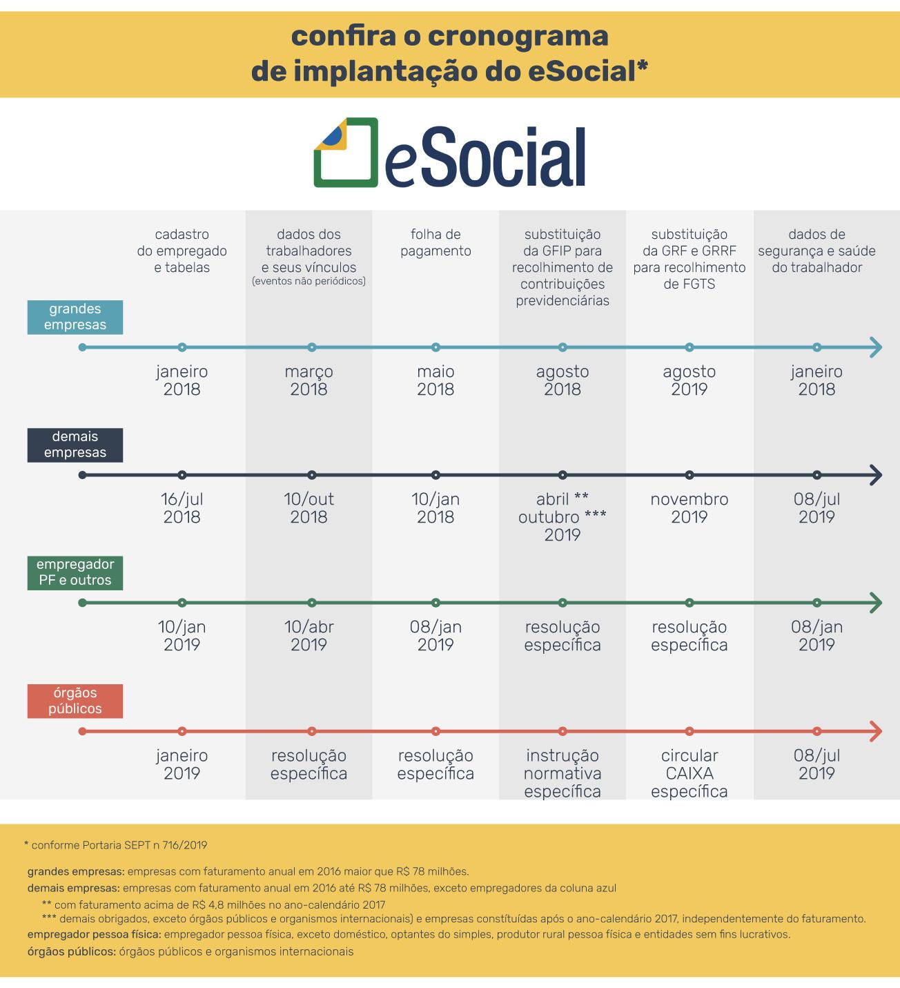 PontoTel - Cronograma Esocial 2019