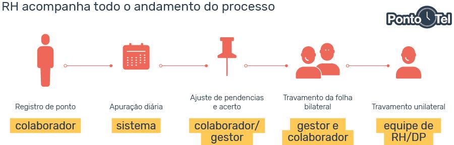 controle de horas trabalhadas processo rh - Como Fazer o Controle de Horas Trabalhadas Online [Planilha Grátis]